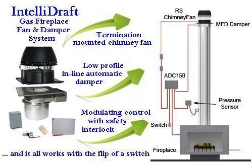 Volko Enervex Fans... Enervex MFD Mechanical Fireplace Damper and FDDS Damper System for gas fireplaces.